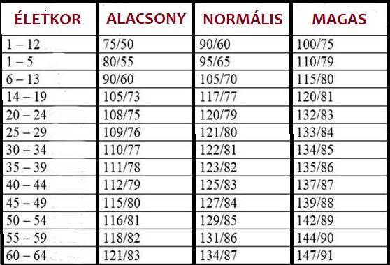 11 fokos magas vérnyomás)