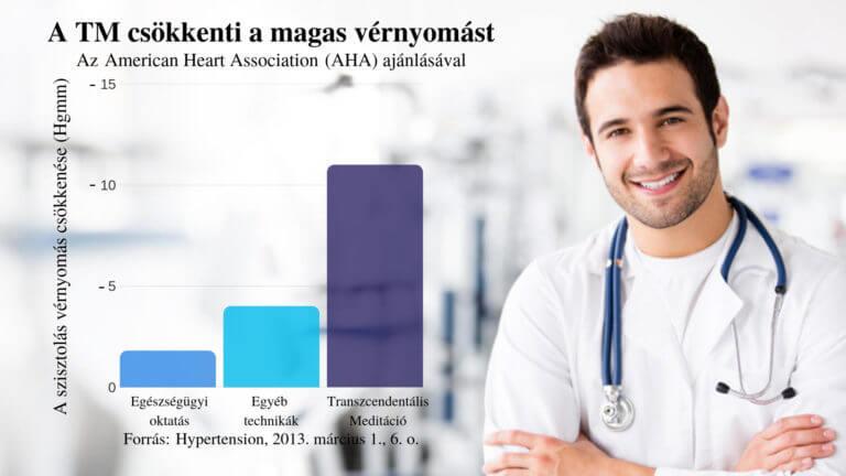 magas vérnyomás kezelés ortodoxia