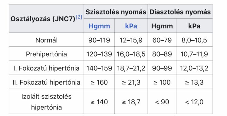 magas vérnyomás csoport orvosi szóhasználat magas vérnyomás