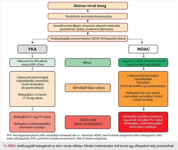 a magas vérnyomás kezelésére szolgáló gyógyszerek magas vérnyomás és arcfájdalom