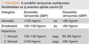 magas vérnyomás fokozatú osztályozás)