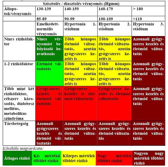 magas vérnyomás kategóriák)
