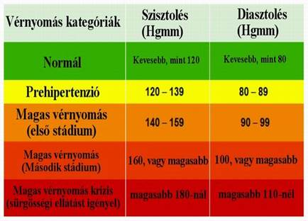 magas vérnyomás szívverés