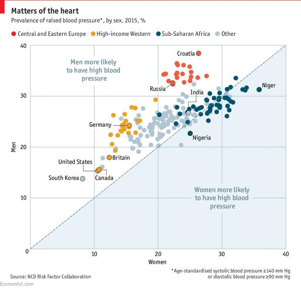 magas vérnyomás férfiak és nők