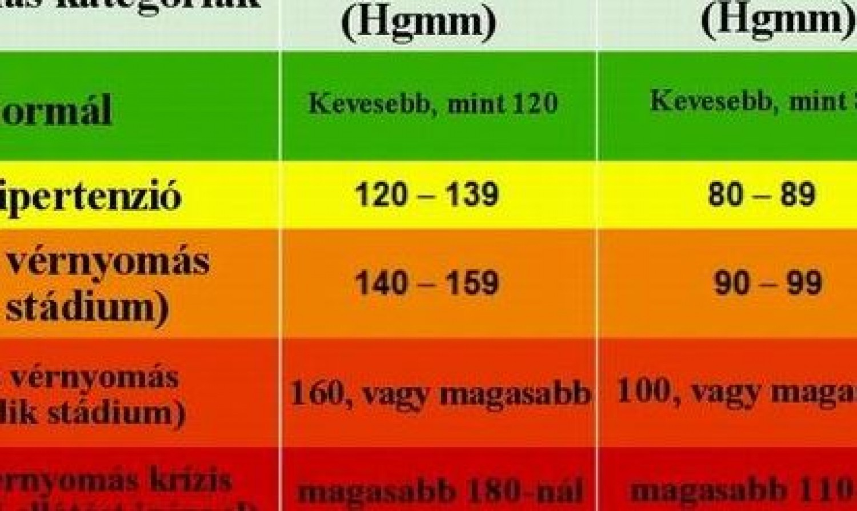 magas vérnyomás 3 stádiumban