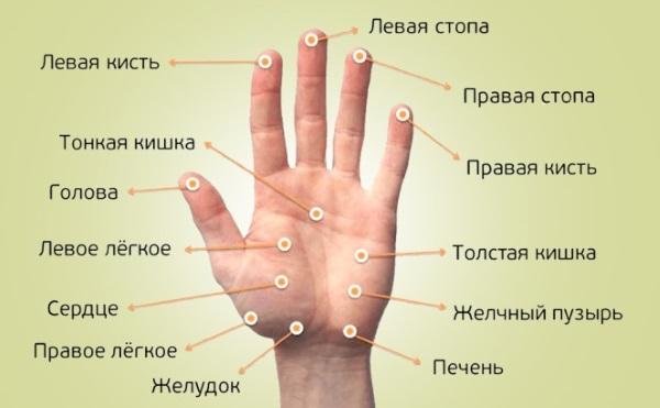 biológiailag aktív pontok és magas vérnyomás)