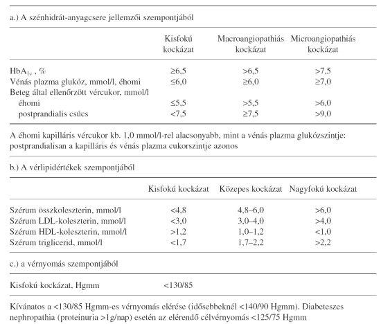cukorbetegség magas vérnyomásának kezelésére szolgáló gyógyszerek