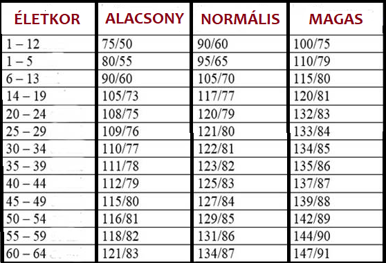 magas vérnyomás 1 fokos kezelés)