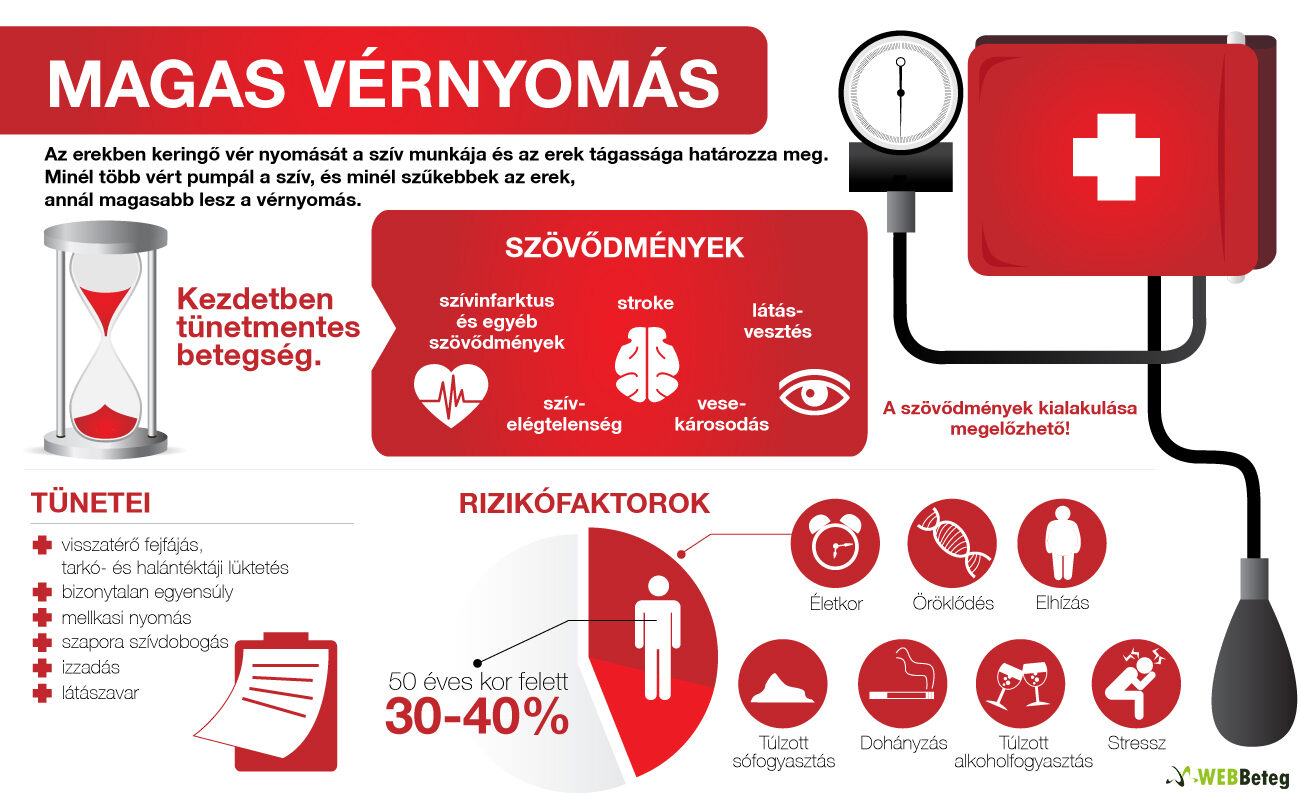 mi a kapcsolat a magas vérnyomás és)