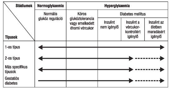 magas vérnyomás diabetes mellitusban
