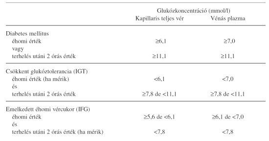 éhomi magas vérnyomás)
