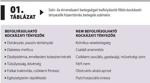 Hypertonia és Nephrologia - ;24(3) | eLitMed