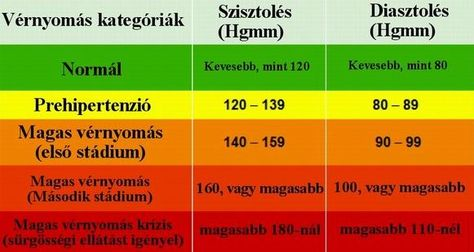 DIY magas vérnyomás