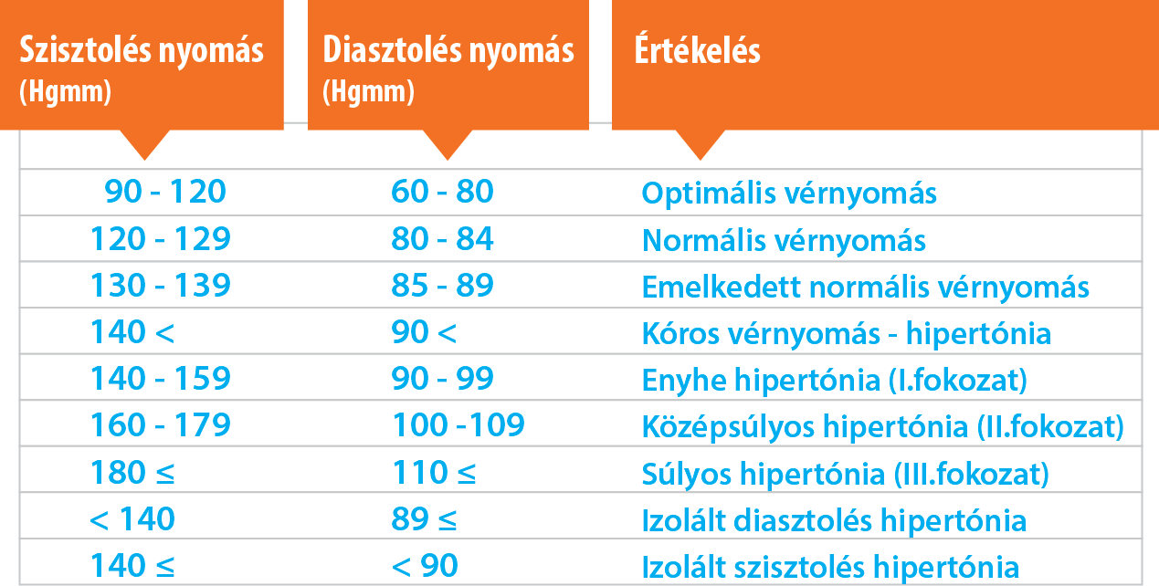 magas vérnyomás megjelenése)