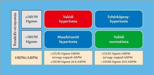 hipertónia esetén