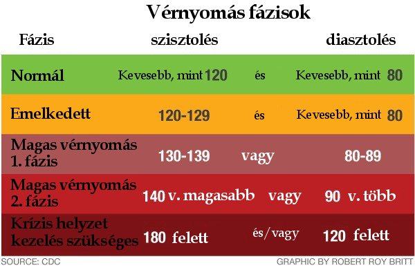 klinikák magas vérnyomás kezelése