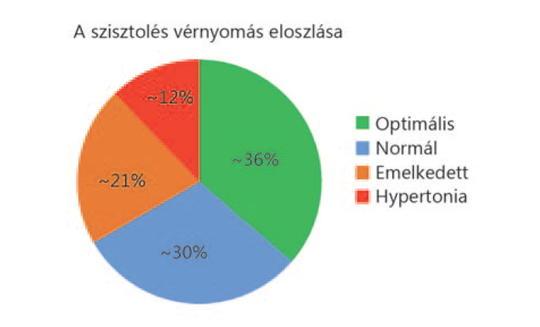 a 3 fokozatú magas vérnyomás előnyei)