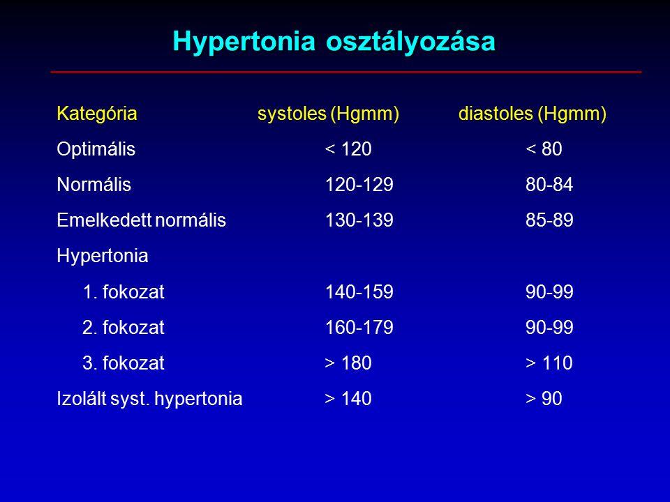 mikor kell gyógyszert szedni a magas vérnyomás ellen magas vérnyomás kezelés com