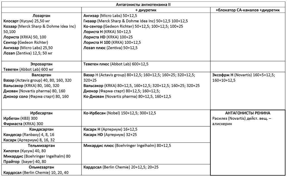 alfa-blokkolók a magas vérnyomás elleni gyógyszerek listájához)