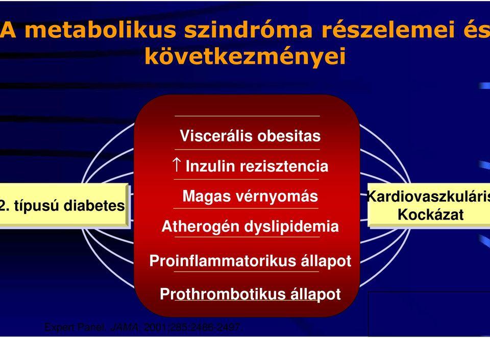 magas vérnyomás 2 a CVD 2 kockázata)
