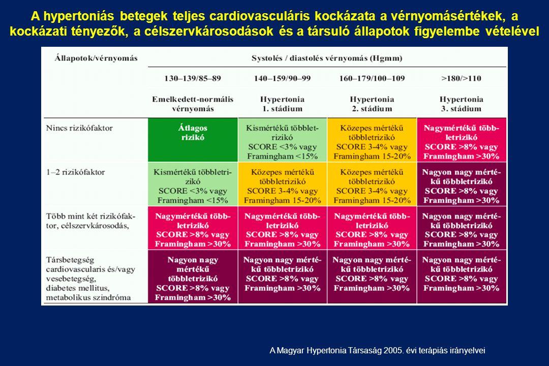 magas vérnyomás 1 stádium 1 kockázat