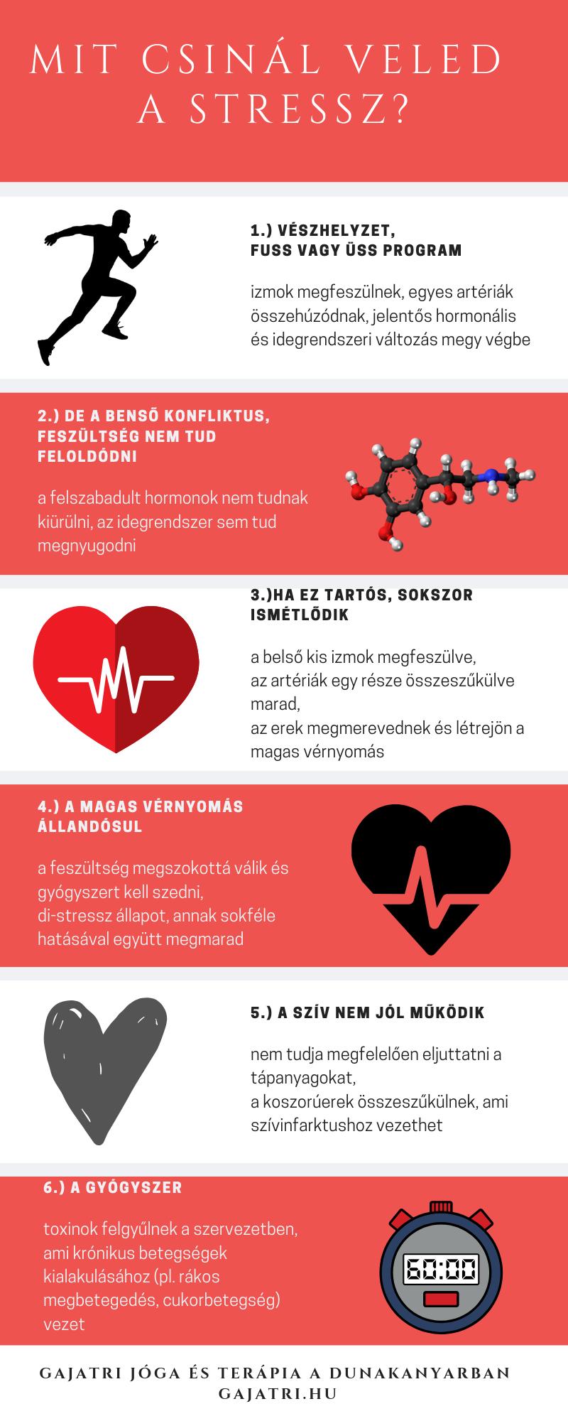 idegekből származó magas vérnyomás