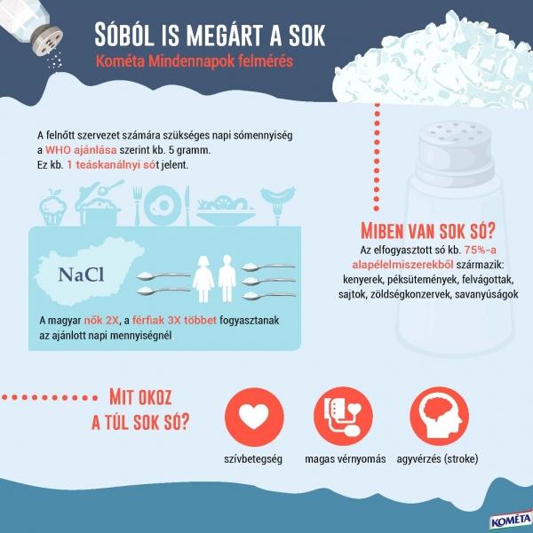 magas vérnyomás só helyett