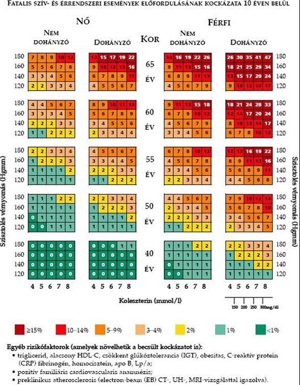 Icb kód 10 magas vérnyomás
