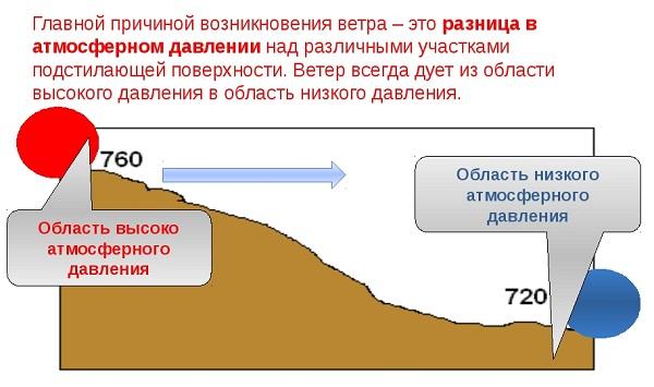 alacsony légköri nyomás, magas vérnyomás)