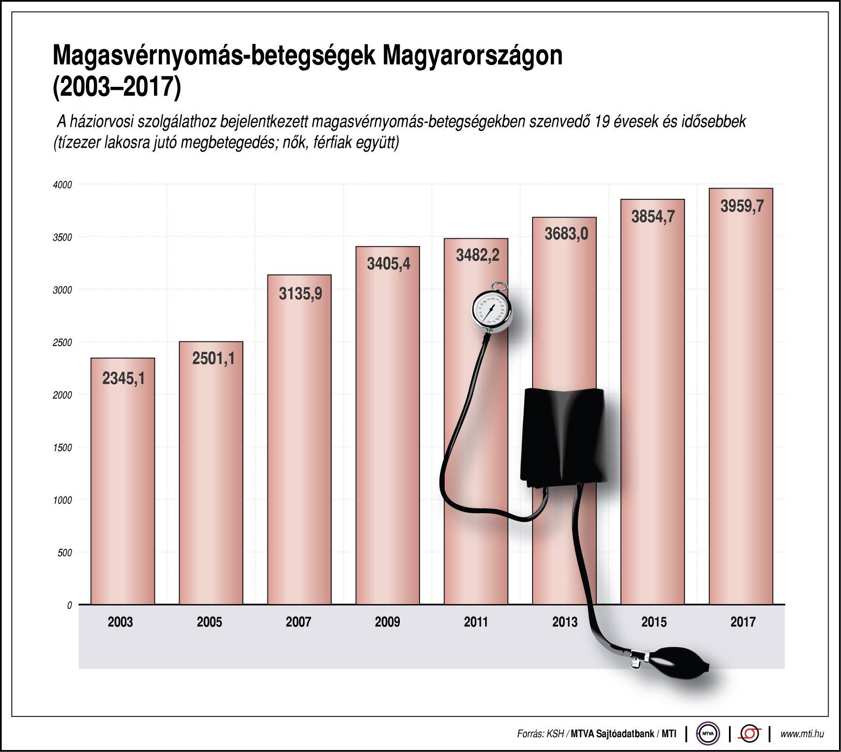 magas vérnyomás és alternatív gyógyászat