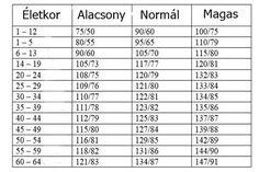 egészséges egészséges magas vérnyomás nyomás)