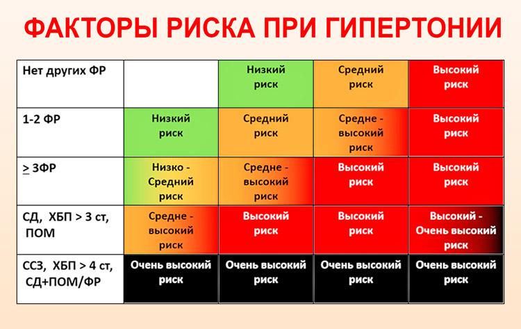 hipertónia kockázata 1 fok