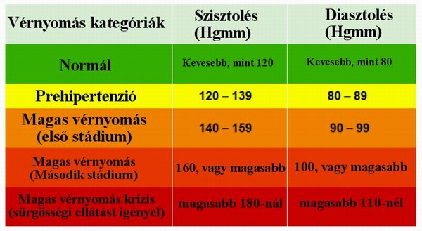 magas vérnyomás és cukor
