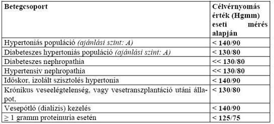 magas vérnyomás esetén 2 fokú kockázati stádium
