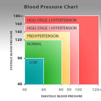 magas vérnyomás és módszerei)