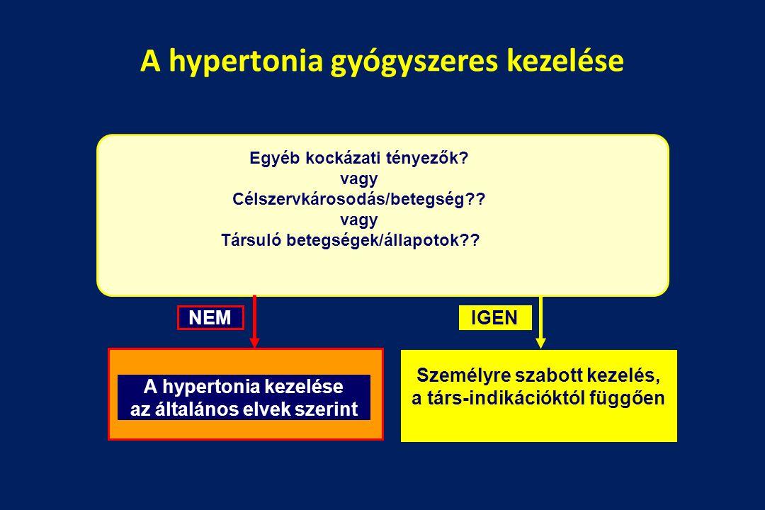 hipertónia prognózisa)