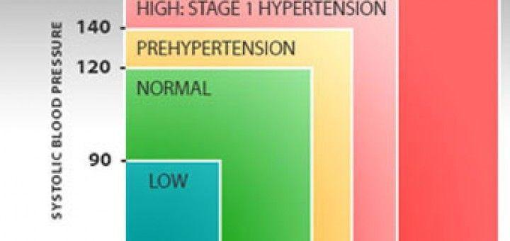 hipertónia receptek és tippek)