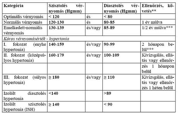 3 fokozatú magas vérnyomás ad egy csoportot)