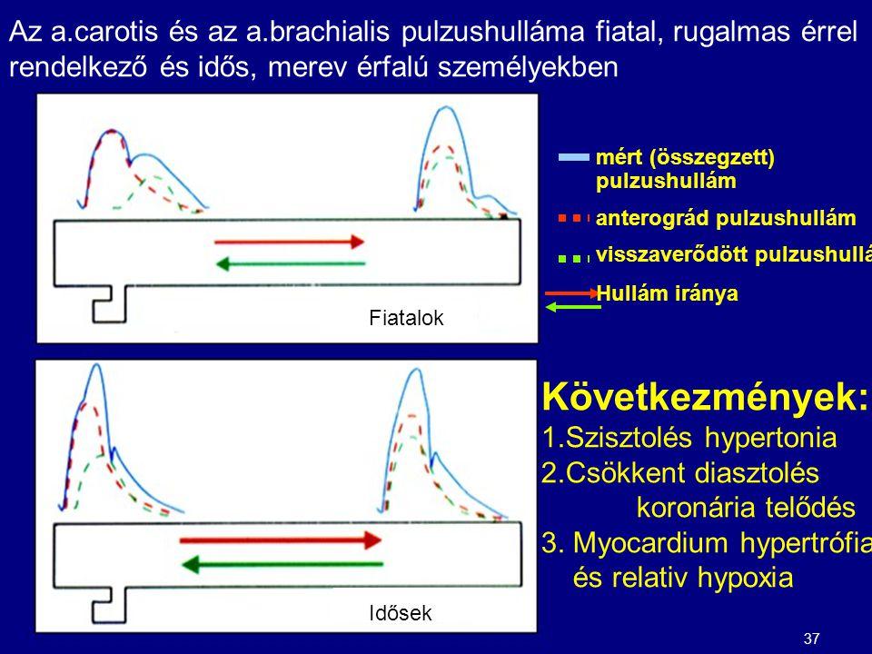 rugalmas hipertónia)