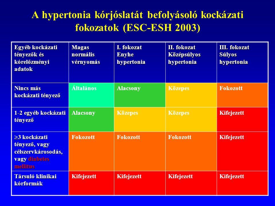 magas vérnyomás 1 fokozat 2 kockázat mi ez)