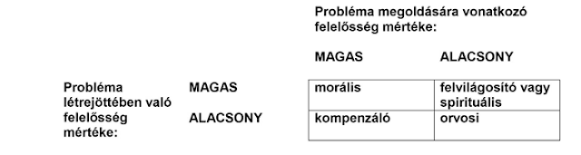 a magas vérnyomás professzionalizmus szó)