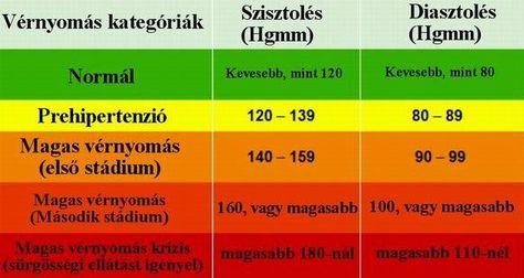 magas vérnyomás második stádium