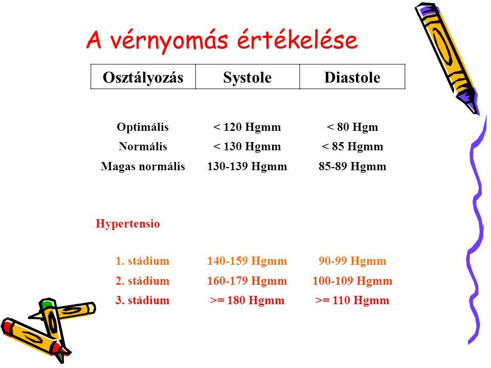 A magas vérnyomás novokainkezelése