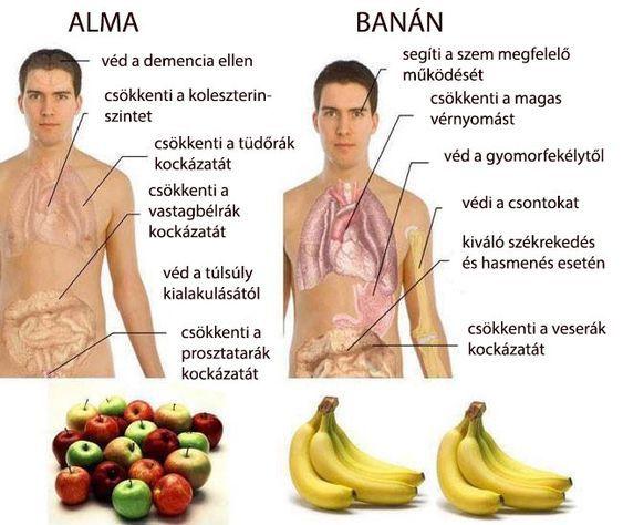sporttáplálkozás magas vérnyomás ellen