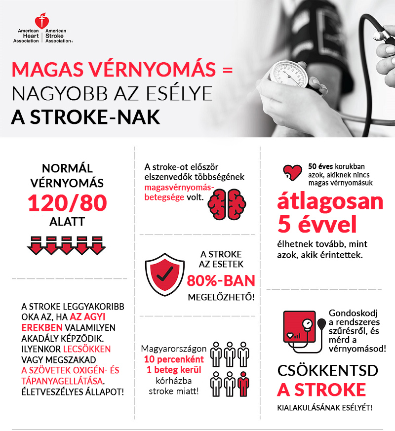magas vérnyomás és stroke kezelése)