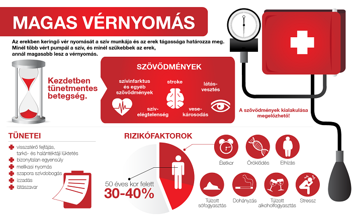 a magas vérnyomás és a nem kialakulása