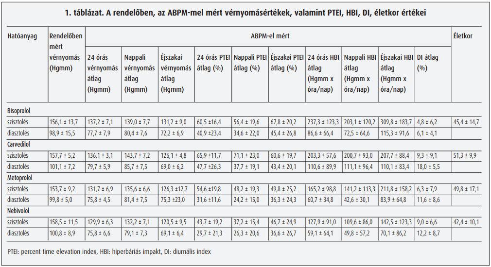 a béta-blokkolók hatásmechanizmusa magas vérnyomásban