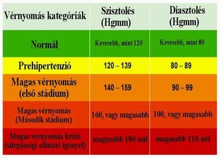 eper hipertónia a magas vérnyomás szakaszairól