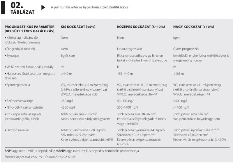 ajánlások a pulmonalis hipertónia kezelésére)