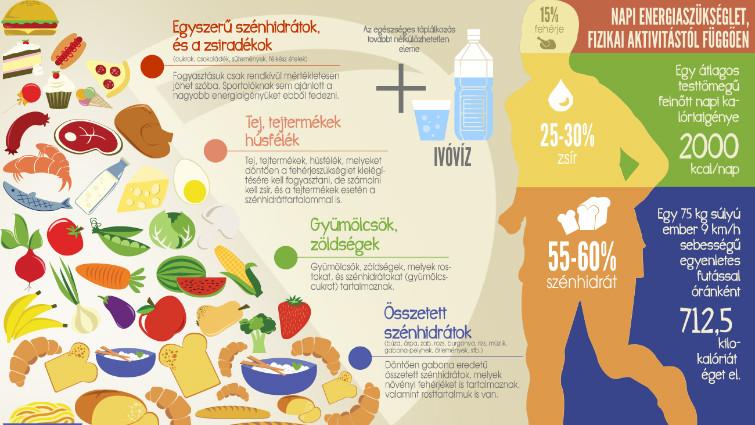 magas vérnyomás és táplálkozás)